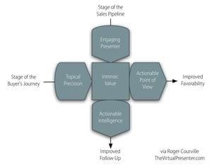 Five Essential Elements of Persuasive Content Marketing Presentations