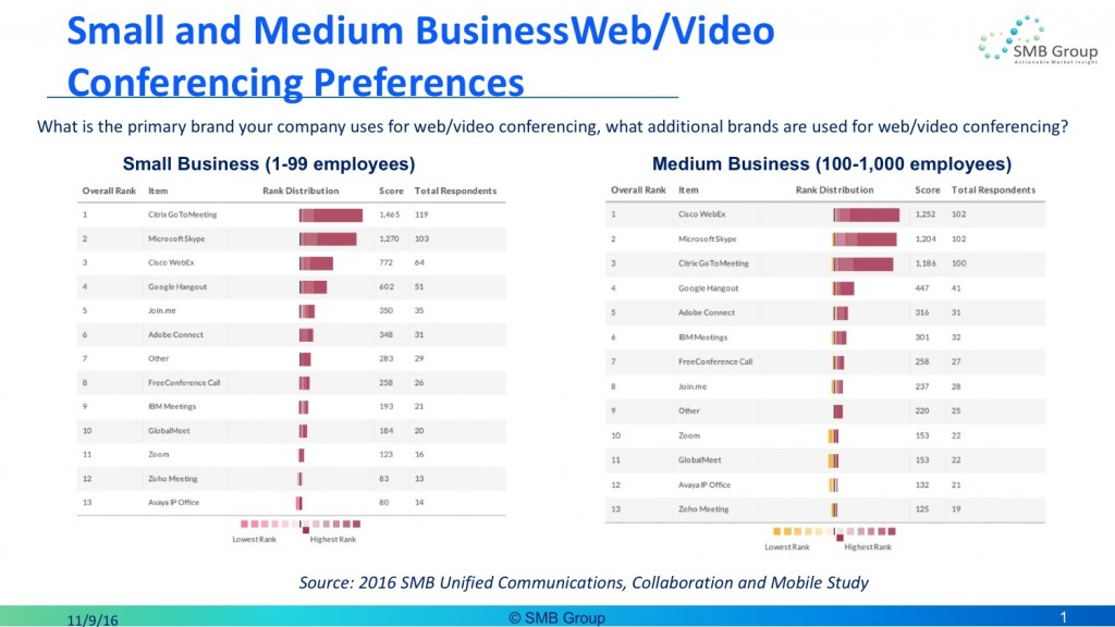 web video conferencing for SMB