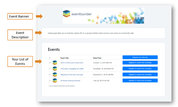 Screenshot: Sample Listing Page with arrow indicators. Top indicator: Event Banner, Middle indicator: Event Description, Bottom indicator: Your list of events.