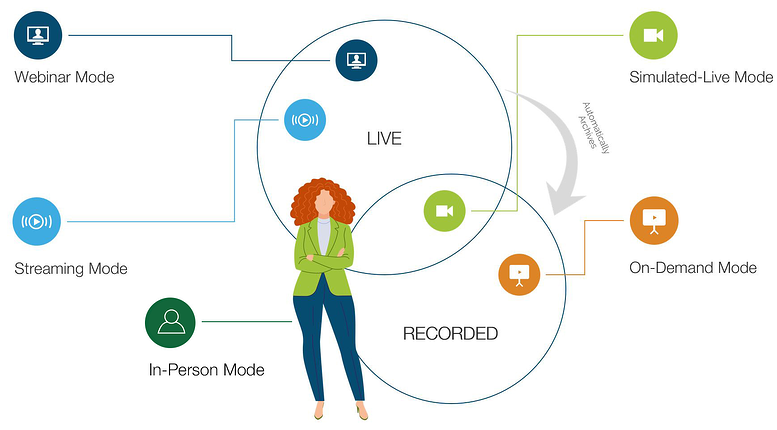Graphic: EventBuilder Modes. Webinar mode, Streaming Mode, Simulated Live Mode, On-Demand Mode, and In-Person Mode.