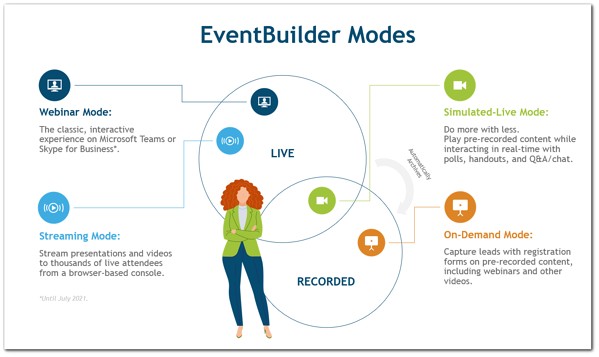 Graphic: EventBuilder Modes. Transcript: Webinar mode: the classic, interactive experience on Microsoft Teams or Skype for Business. Streaming Mode: Stream presentations and videos to thousands of live attendees from a browser-based console. Simulated Live Mode: Do more with less. Play pre-recorded content while interacting in real-time with polls, handouts, and Q&A/chat. On-Demand Mode; Capture leads with registration forms on pre-recorded content, including webinars and other videos.