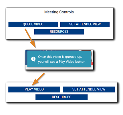 """Screenshot: Video queueing progression - Meeting Controls with 'Queue Video' button pointing to the message """"Once this video is queued up, you will see a Play Video button."""" Play Video button is highlighted in the next image."""