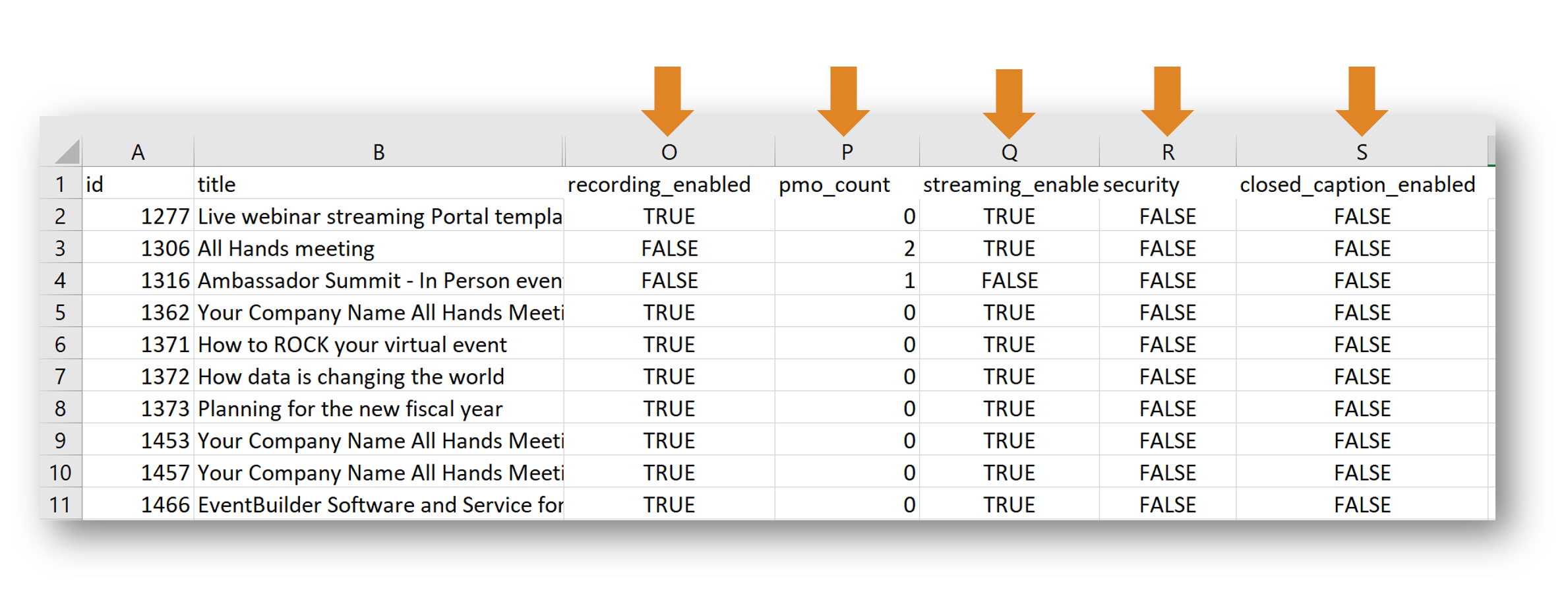 Added columns to Event Summary Report: streaming, security, recording, closed captioning, and PMO count.