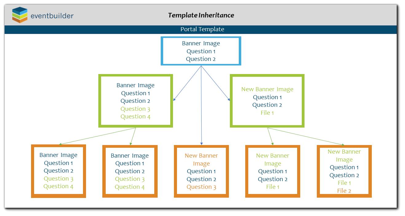 Template Inheritance Flow Chart.