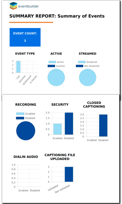 Screenshot: Example Summary Report; Charts and graphs representing report data.