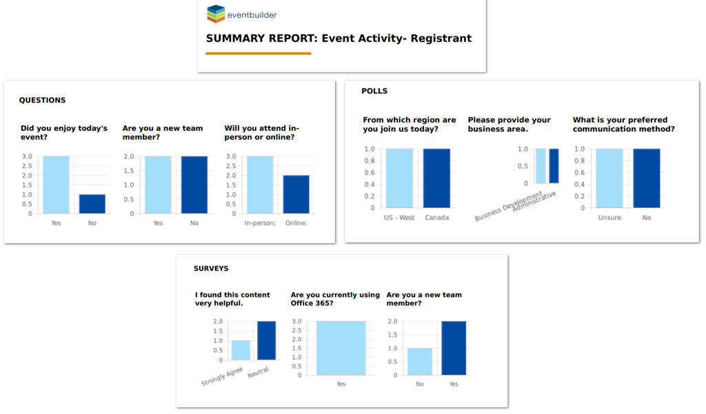 Screenshot: Summary Report Example -Bar Charts depicting Questions, Polls, and Survey data.