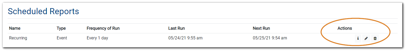 Screenshot: Scheduled Reports listing - Name, Type, Frequency of Run, Last Run, Next Run, and Actions (circled).